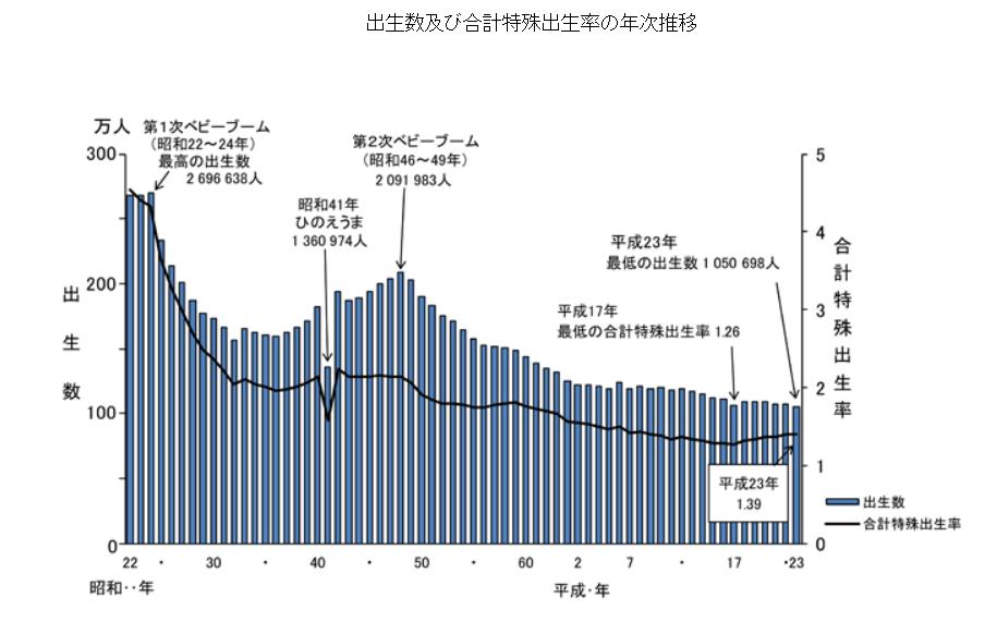 出生数及び合計特殊出生率の年次推移