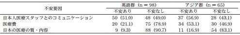 外国人の日本の医療に対する不安要素