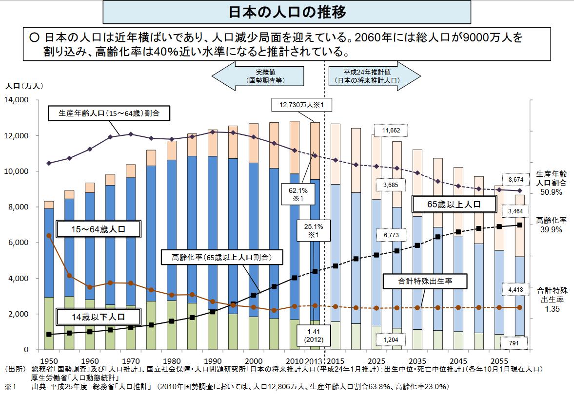 日本の人口の推移と予測