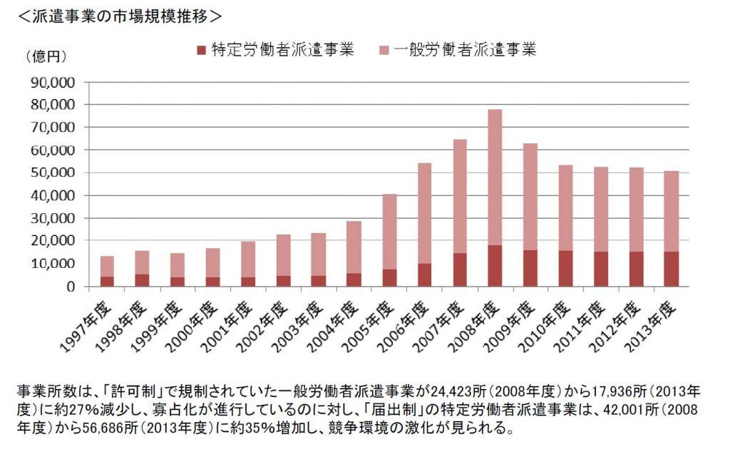 派遣事業の市場規模の推移