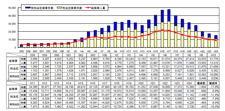 来日外国人の総検挙状況の推移